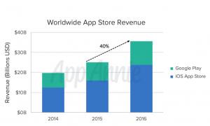 mobile apps revenue