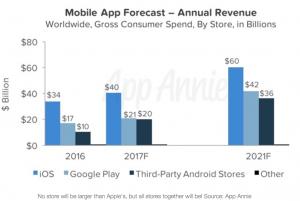 Mobile app revenue forecast